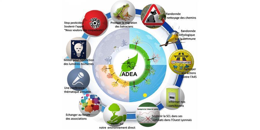 Adhésion 2019-2020 - Association pour la Défense de l'Environnement Andéolais