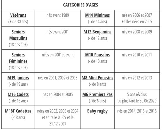 Licences 2019-2020 - Rugby Club Cherbourg Hague