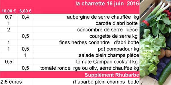 Livraison des paniers la charrette du 16 Juin 2016 - La Charrette