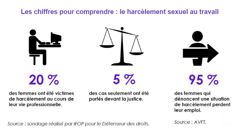 Harcèlement sexuel au travail : des moyens pour se défendre ! - Fondation des Femmes