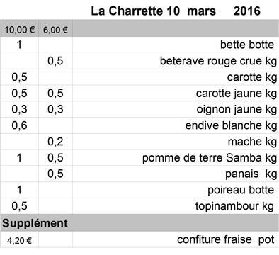 Livraison des paniers la charrette 10 Mars 2016 - La Charrette