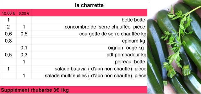 Livraison des paniers la charrette du jeudi 21 avril 2016 - La Charrette