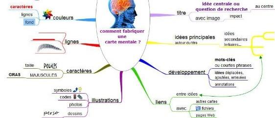 Organiser ses idées avec la carte mentale - Les (H)êtres