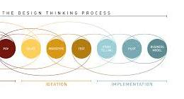 Design Thinking - PANGLOSS