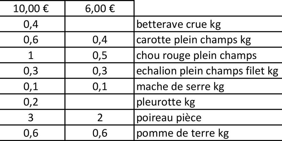 LIVRAISON N°8 - Jeudi 9 mars - La Charrette