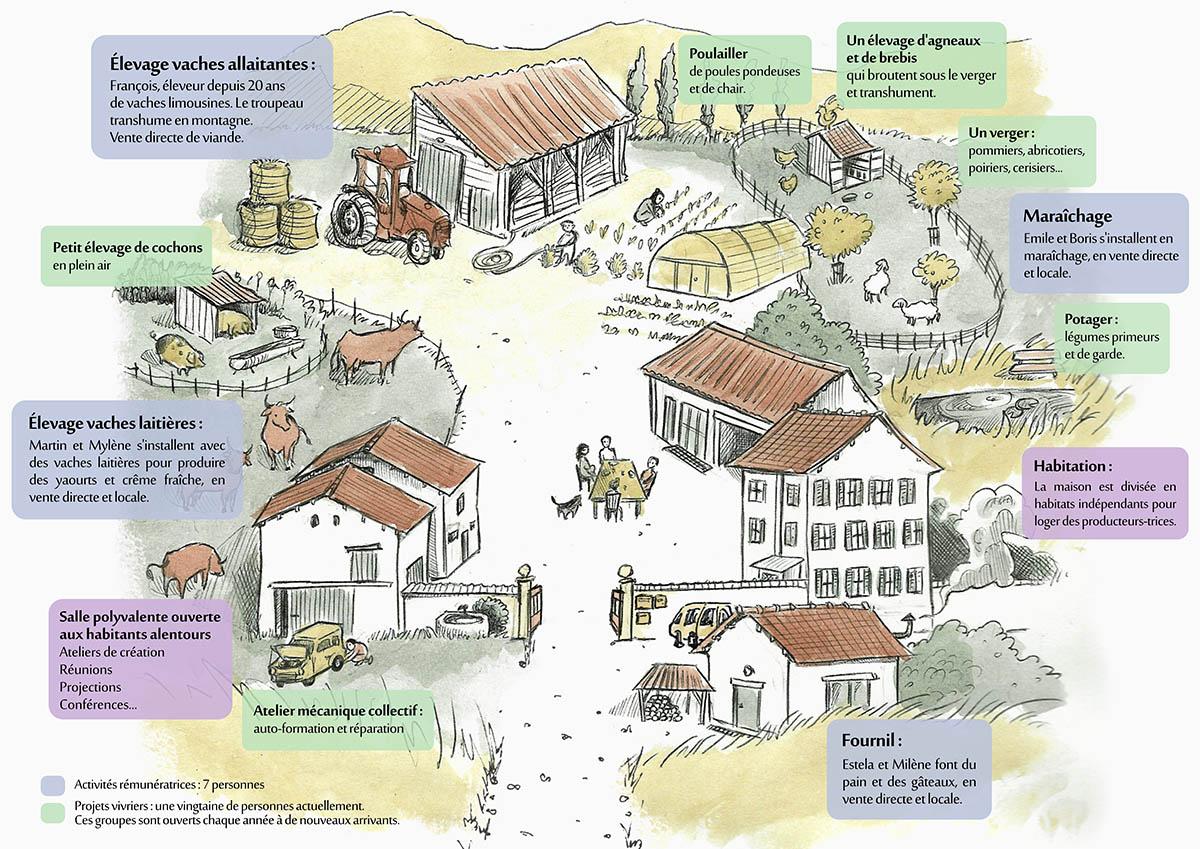 Activités de la ferme