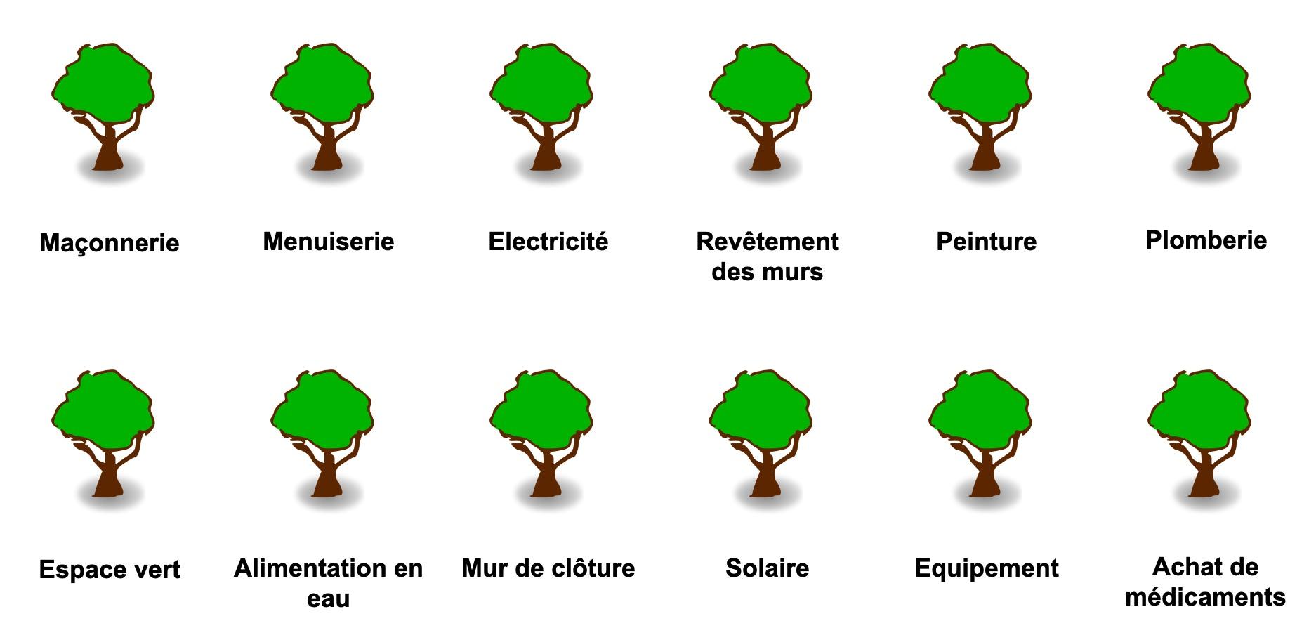 Les douze arbres