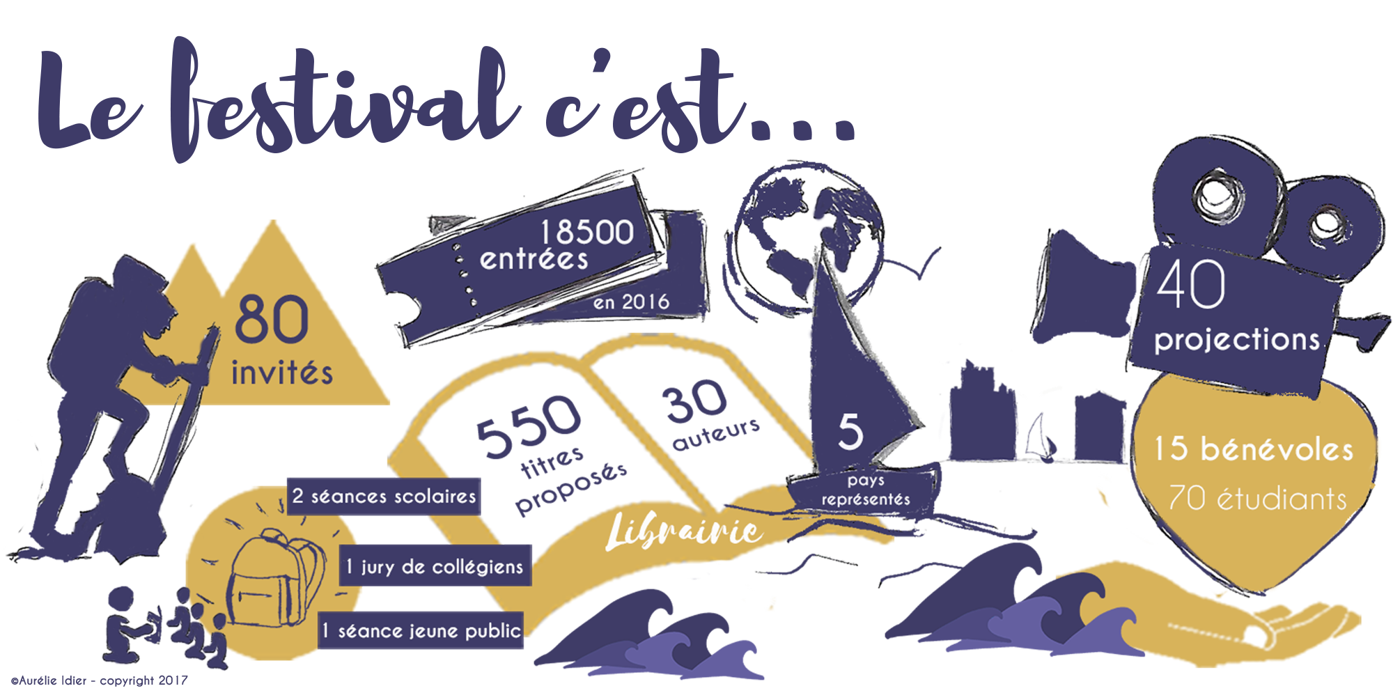 infographie festival film aventure crowdfunding