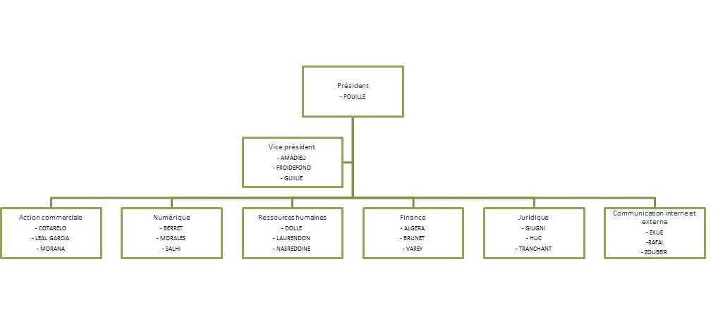 Organigramme De L Association